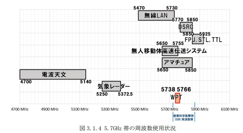 5.7GHz帯周辺の周波数使用状況