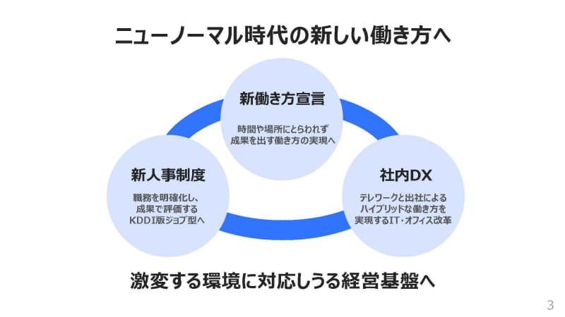 KDDIの新人事制度と働き方改革