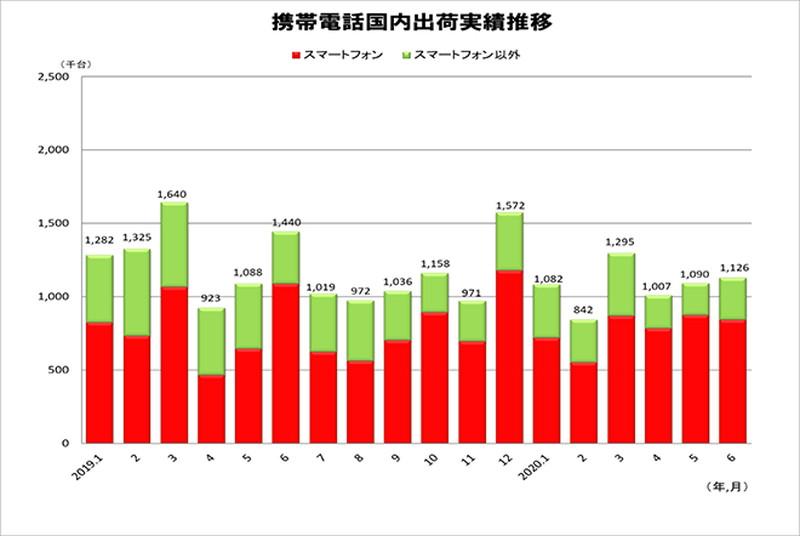 携帯電話国内出荷実績 月次推移(2019年1月~2020年6月) 出典:JEITA/CIAJ
