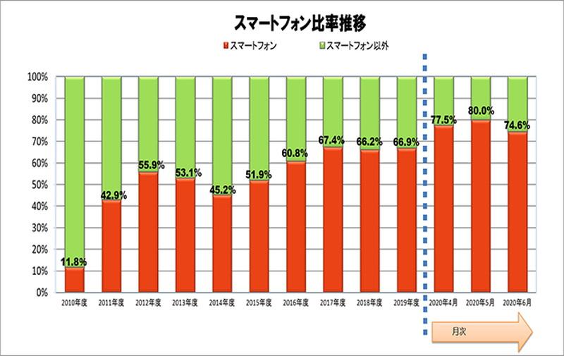 携帯電話に占めるスマートフォン比率(2010年度~2020年6月) 出典:JEITA/CIAJ