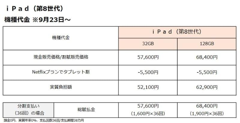 第8世代iPadの販売価格一覧