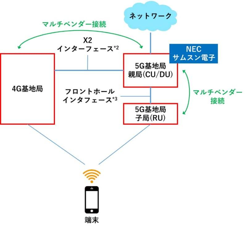 新たに利用できる異なるベンダー間の相互接続(マルチベンダー接続)