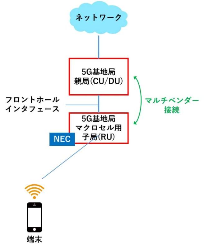 5G基地局の親局(CU/DU)とほかのベンダーの5G基地局の子局(RU)とのマルチベンダー接続
