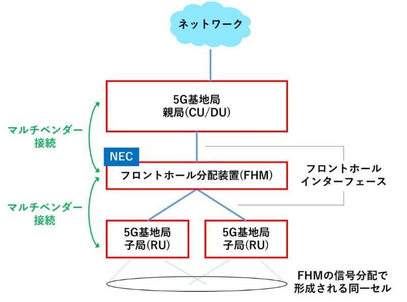 マクロセル用の5G基地局子局(RU)と、5G基地局フロントホール分配装置(FHM)とのマルチベンダー接続