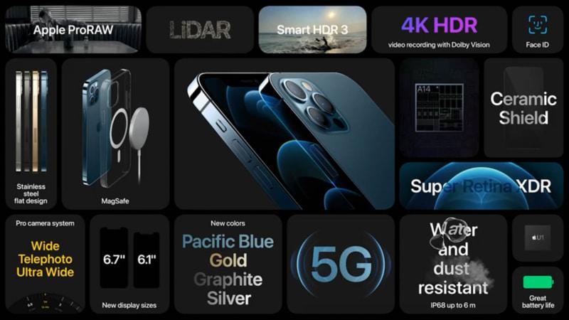 iPhone 12 Pro/ 12 Pro Maxのサマリー