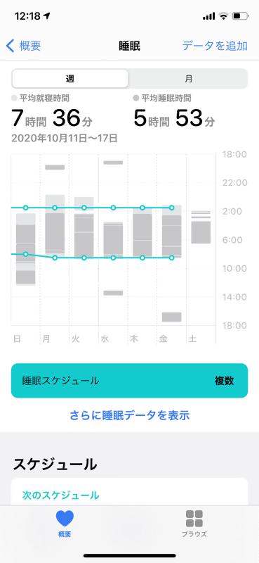 「睡眠スケジュール」をタップすると、自分が作成したスケジュールに対して、睡眠時間がどうなっているかを確認することができます