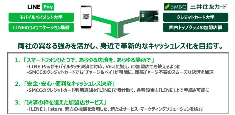 LINE Payと三井住友カードが戦略的提携