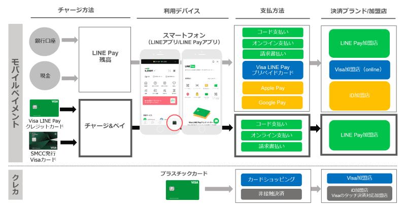 LINE Payの決済ポートフォリオ