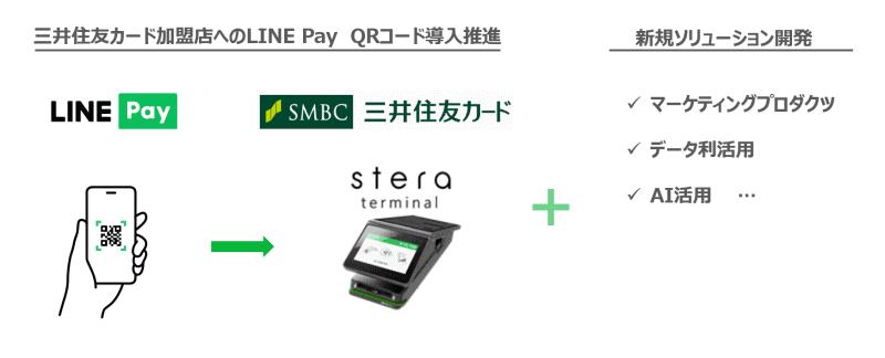 三井住友カード加盟店へ「LINE Pay」QRコード導入促進