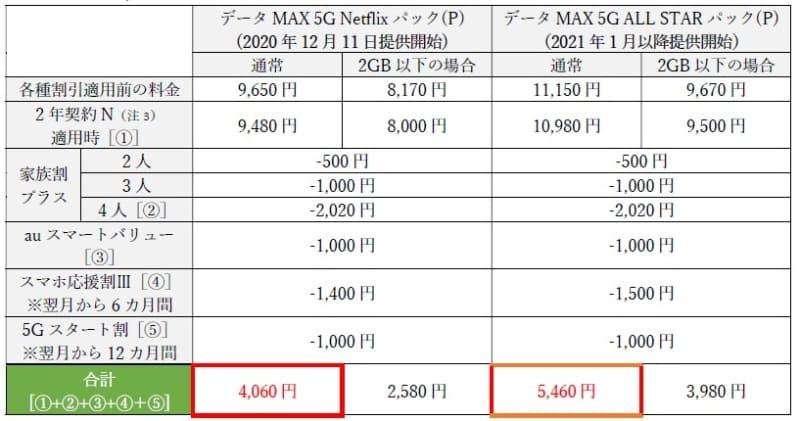 「データMAX 5G Netflix パック(P)」と「データMAX 5G ALL STAR パック(P)」の料金例