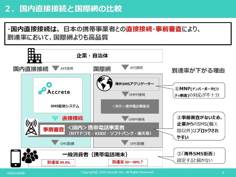 日本においてキャリアとの直接接続と事前審査により到達率は高い