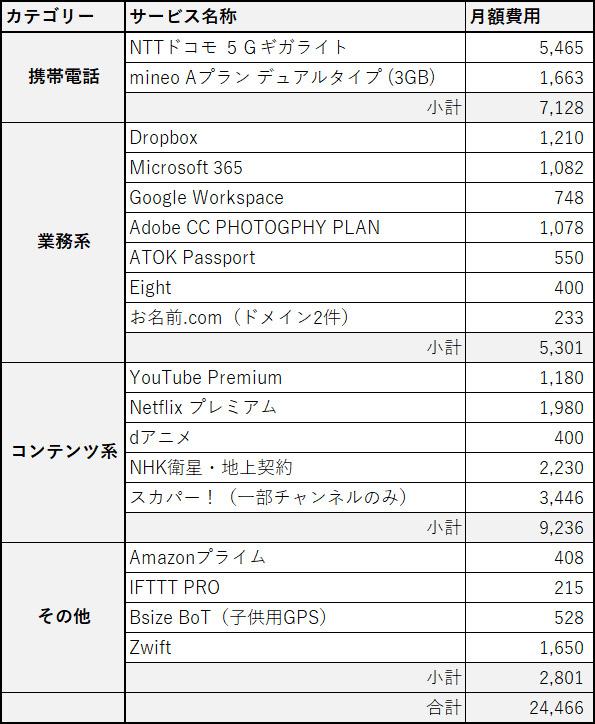 サブスクリプションサービス(と携帯電話料金)の合計額