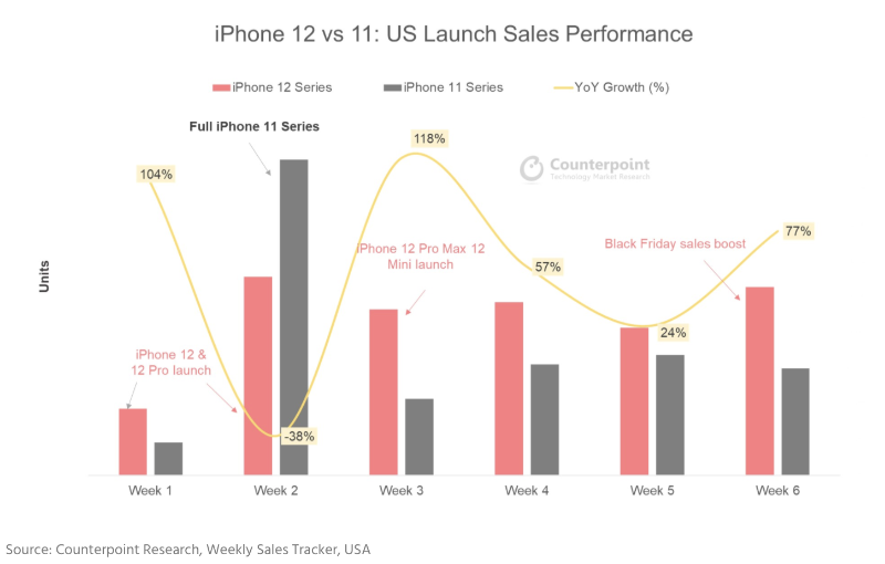 米国における販売開始直後のiPhone 12とiPhone 11の売上比較