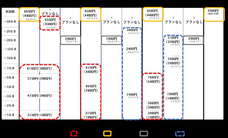 携帯各社の通信料金表(2021年1月22日現在)(出典:MCA)