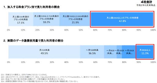 図;契約する料金プランと実際のデータ通信使用量(出典:総務省)