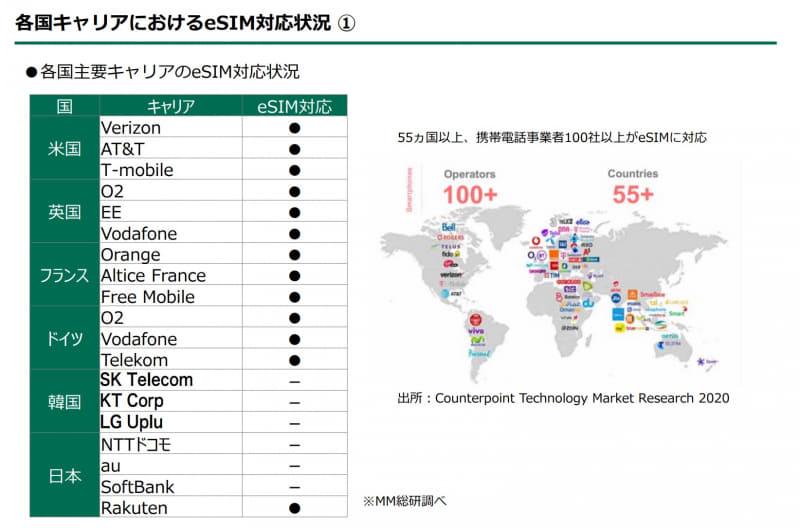 eSIMの提供状況、世界55か国以上、100以上の事業者が提供(MM総研)