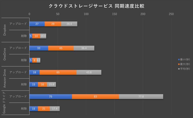 クラウドストレージサービス 同期速度比較グラフ
