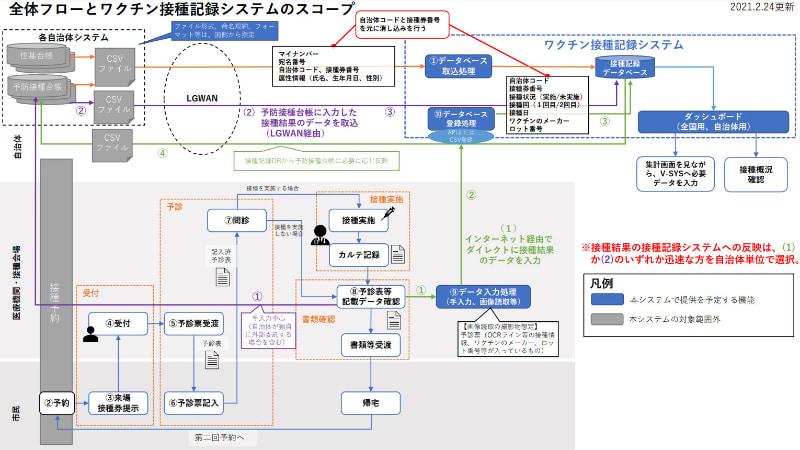 ワクチン接種記録システムの全体像と流れ(政府CIOポータル資料より)