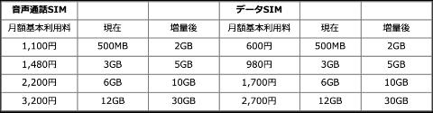 モバイル 通信 障害 ライン 【悲劇】LINEモバイル3G通信にしかならない。原因と対処法。