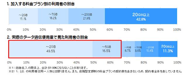 """総務省<a href=""""https://www.soumu.go.jp/menu_seisaku/ictseisaku/keitai_denwa_portal/mvno.html"""" class=""""strong b"""">携帯電話ポータルサイト</a>より引用"""