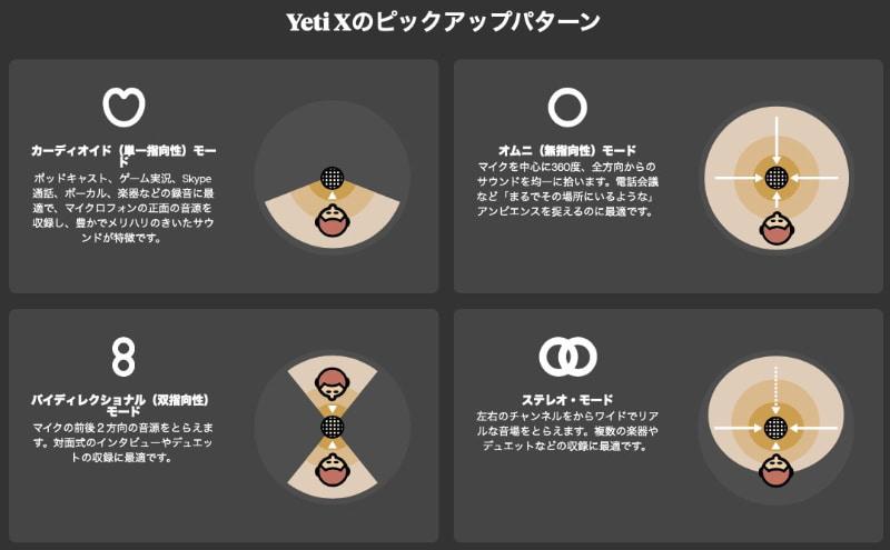 Yeti Xは4つの指向特性を切り替えられる。