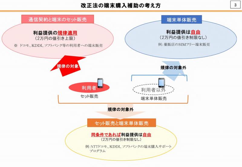 出典:公正取引委員会「携帯電話分野に関する意見交換会」における総務省説明資料より
