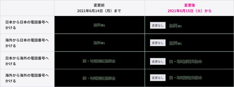 Rakuten Link(iOS版)ユーザーが、Rakuten Linkを用いて非ユーザーへ発信した場合の料金