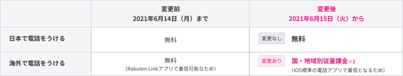 Rakuten Link非ユーザーから電話を受けた場合の料金