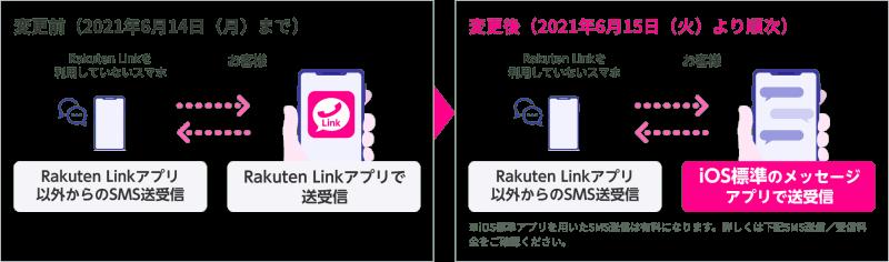 仕様変更の内容(SMSの送受信)