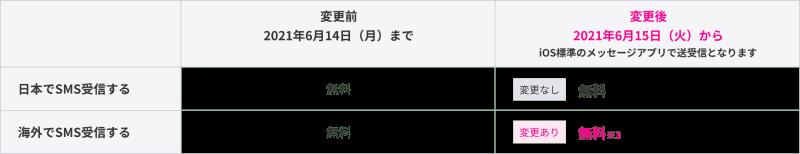 Rakuten Link非ユーザーからSMSを受信した場合の料金