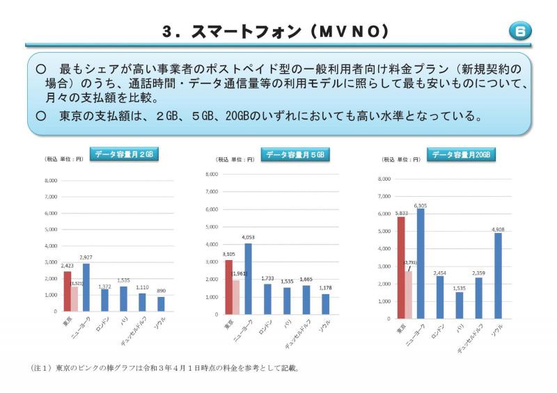 シェア1位の事業者同士の比較