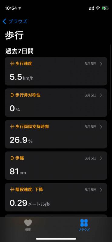 歩行データ。歩いた量ではなく、正しく歩けているかを簡易的に見てくれるのが面白い