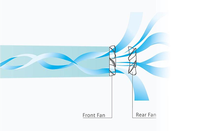 リズム独自(特許)の2重反転ファンの送風イメージ。前後のファンが逆回転して送風し、これにより大風量と風の直進性を実現したそうだ