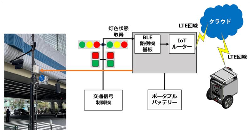 自動走行ロボットと信号機の連携システム