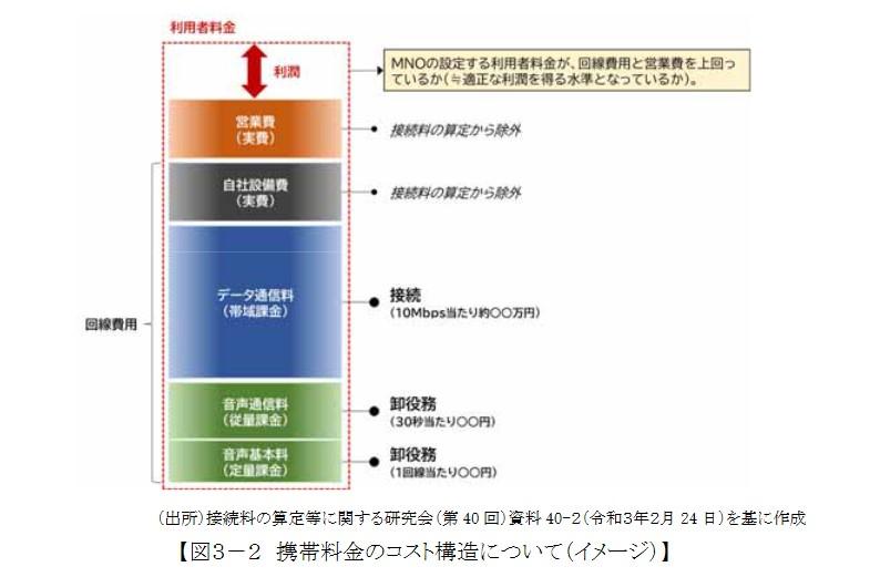 携帯料金のコスト構造イメージ(研究会資料より)