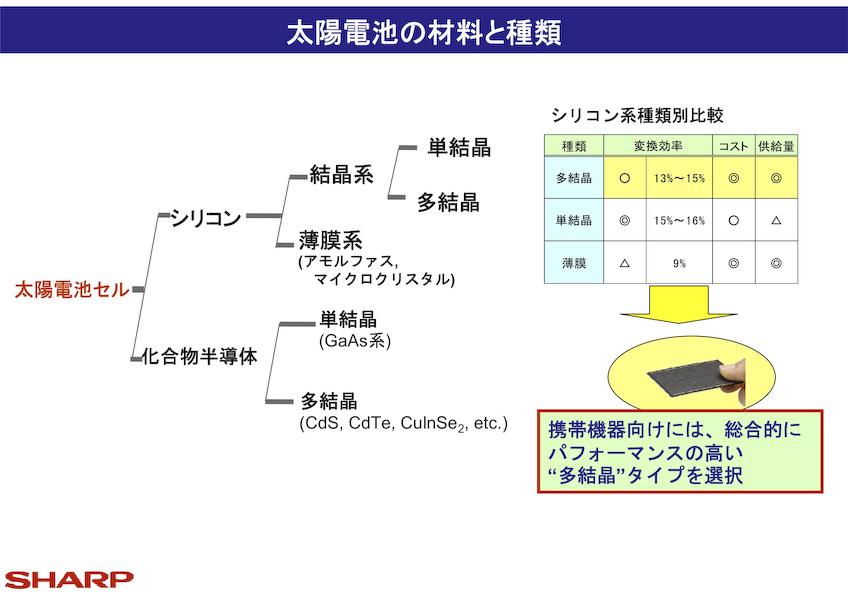 ソーラーモジュール(太陽電池)の種類