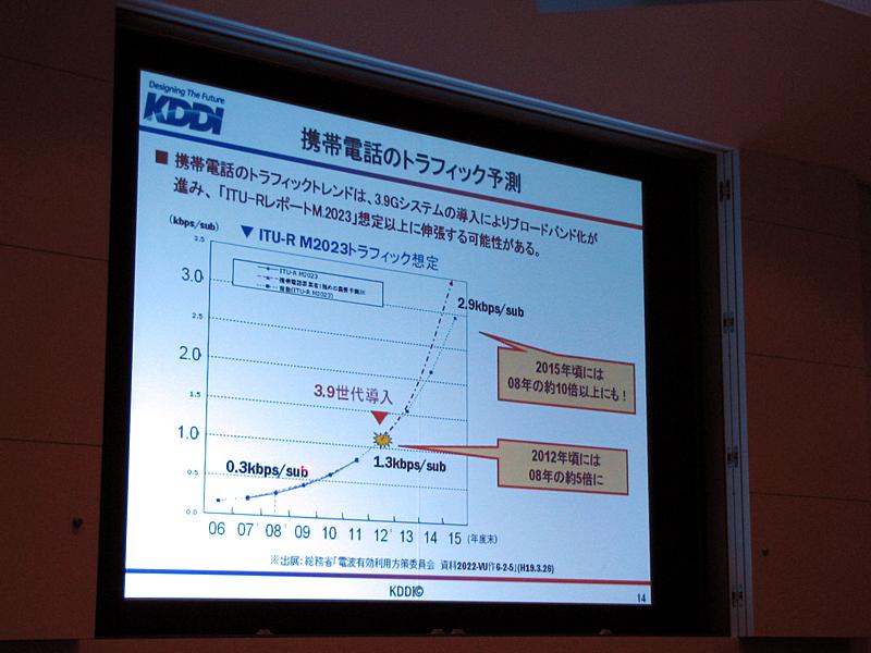 将来のトラフィック需要予測。2008年から2012年の4年間で約5倍と見込まれる