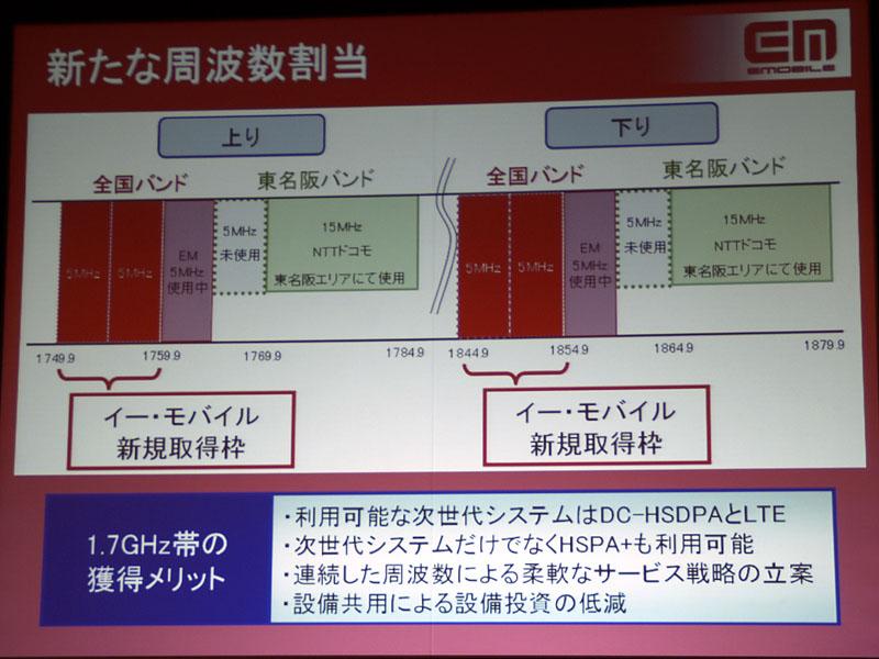 現在使っている周波数の直下で新たに10MHzを獲得。いきなり3.9Gを導入せず、段階的に高度化していくシナリオも認められている