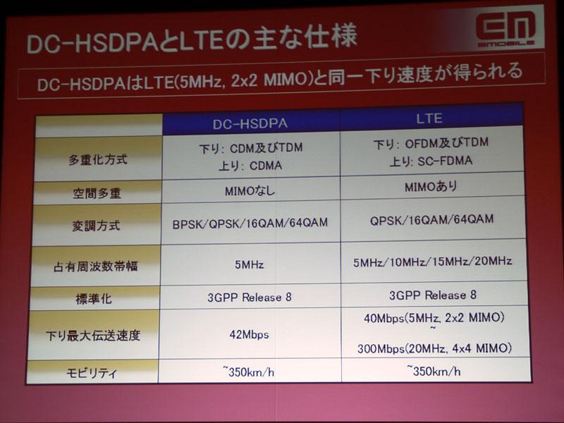 DC-HSDPAでもベーシックなLTEのスペックには追いつくことができる(DC-HSDPAの占有周波数帯域幅「5MHz」は「5MHz×2」の誤記)
