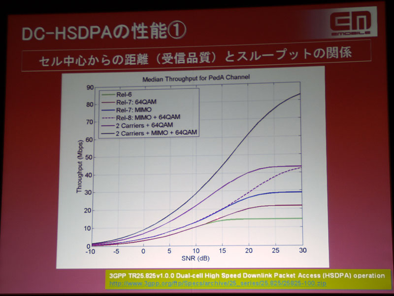 MIMOによる高速化(グラフ中の破線)は受信品質に大きく左右されるので、理論値に近い速度が得られる環境が少ない