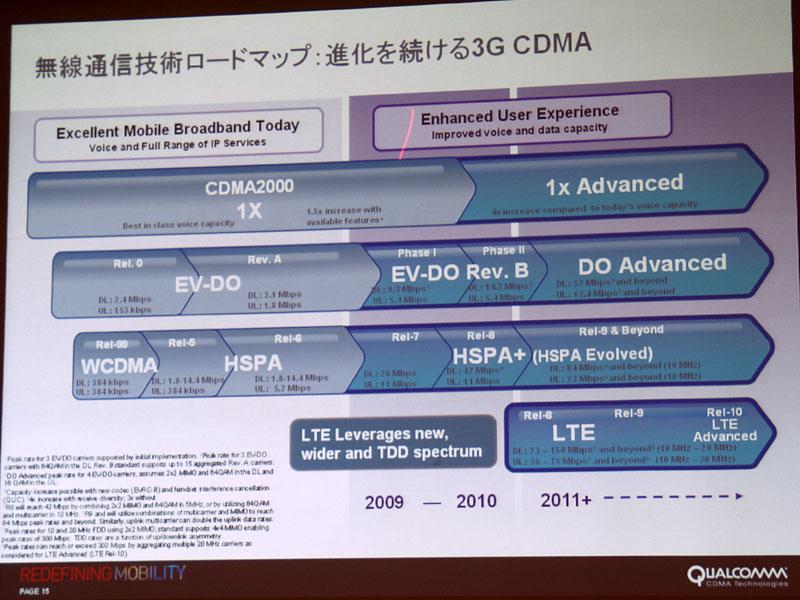 KDDIが導入するマルチキャリアRev.Aは、この表では「EV-DO Rev.B Phase I」にあたる