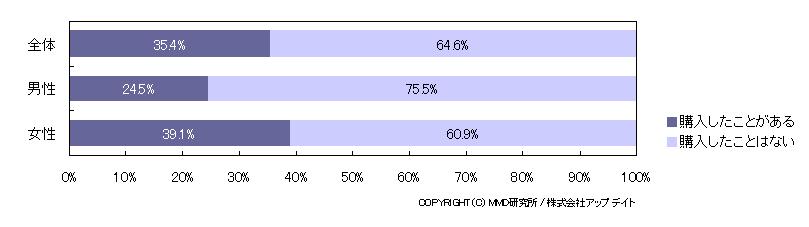 携帯サイトでの洋服の購入経験者は男性で24.5%、女性で39.1%。男性と女性でかなりの開きがある