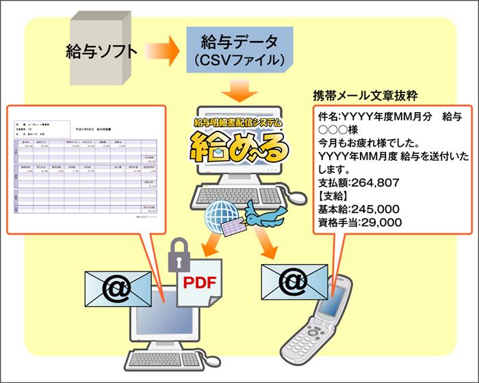 「給め~る」を利用することで、パソコンと携帯電話に明細書を配信できる