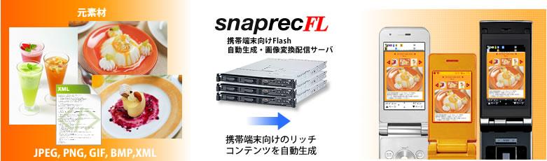「ViViっとFL」で採用している、アイ・ブロードキャストの携帯端末向けFlash自動生成・配信サーバー「snaprecFL」の利用イメージ。PC向けサイトの画像から携帯向けのFlashコンテンツを自動生成する