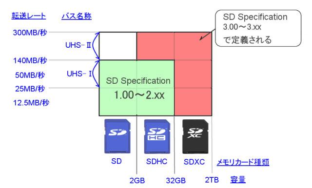 SD SpecificationとSDHC、SDXCの関係。SD specification 3.00~3.xxはSDHCの拡張と、SDXCを含んでいる。