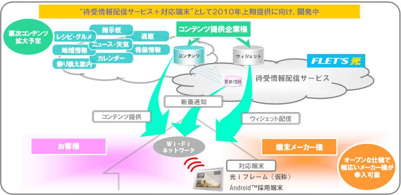 情報配信サービス開発イメージ