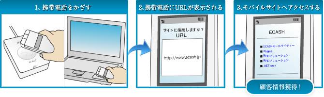 「ebapis touch for mailto」サービスイメージ