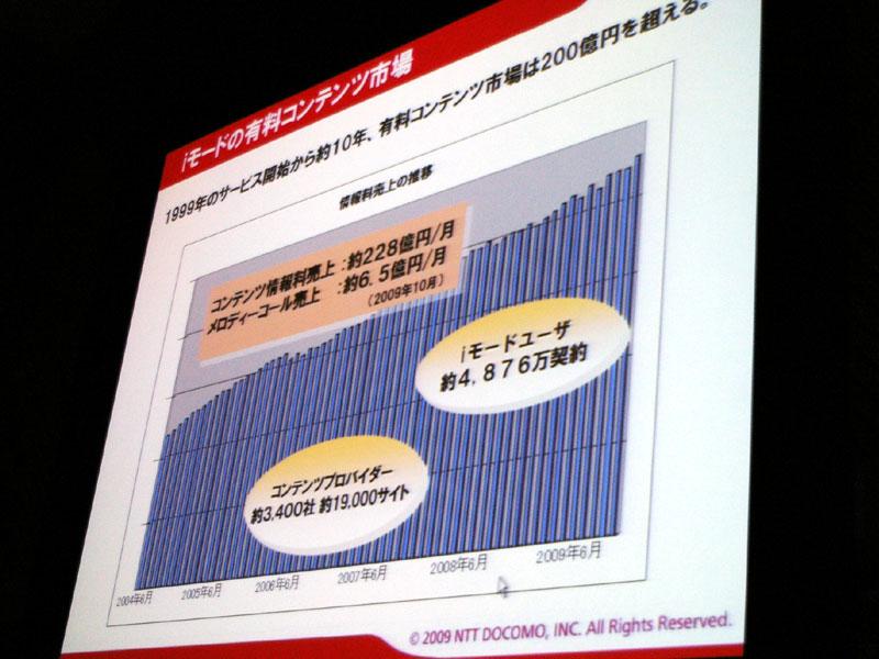 iモード市場規模は月間228億円