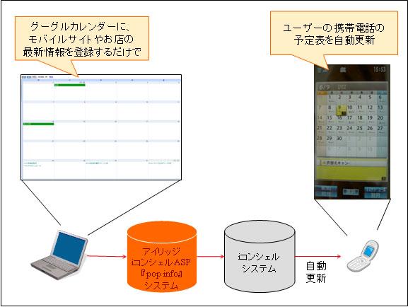 Googleカレンダー連携サービスの利用イメージ