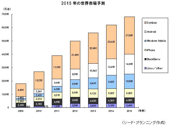 調査レポートより:2015年の世界市場では、オープンOS/スマートフォン・ハイエンド端末が50%を占め、6億8000万台となる。このうち、Symbianが41%、Androidは22%、iPhoneは10%と予測